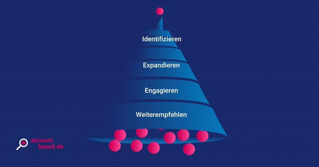 Schaubild, das die vier Phasen des Flip the Funnel-Prinzips abbildet