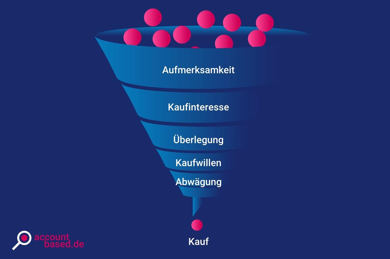 Schaubild, das die verschiedenen Phasen des klassischen Marketing Funnel zeigt